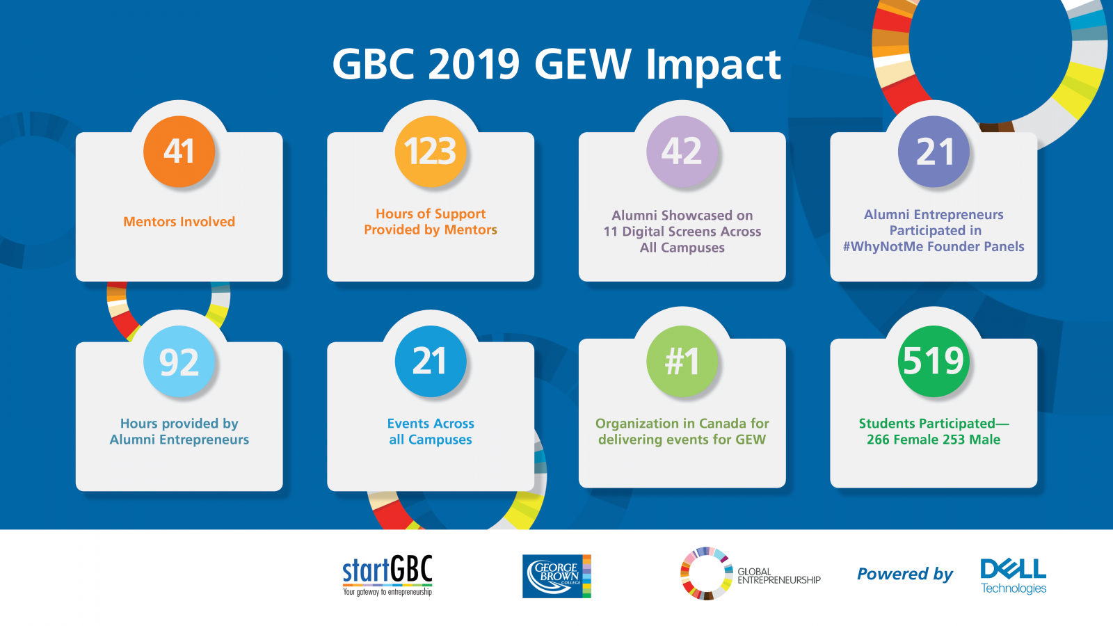 George Brown College Global Entrepreneurship Week 2019 Impact
